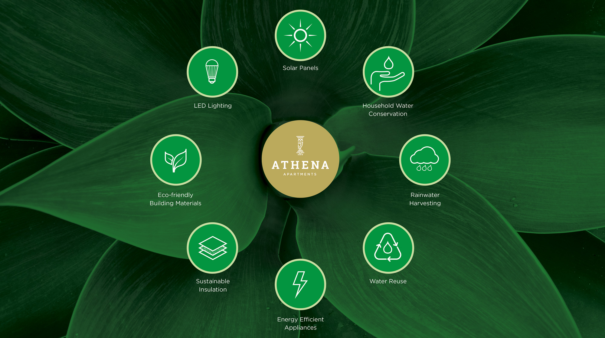 Sustainability Features